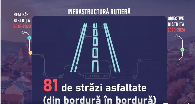"Cristian Niculae: ""Avem 100 de străzi asfaltate și modernizate în Bistrița"" (VIDEO)"